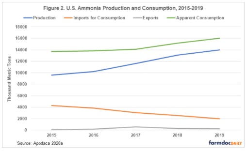 exports, and apparent consumption of ammonia from 2015 to 2019.
