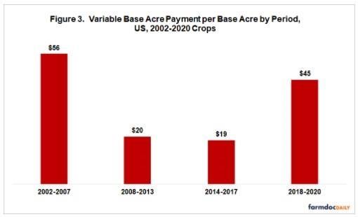 Payment per Base Acre