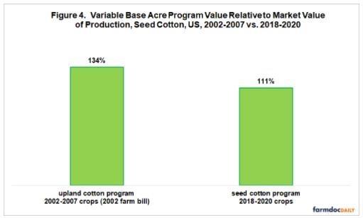Program vs. Market Value Indicator