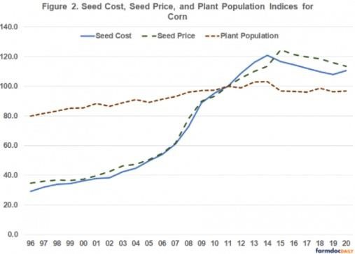 Relationship between Seed Cost, Seed Prices, and Plant Populations