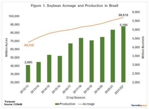 Soybean Acreage and Production