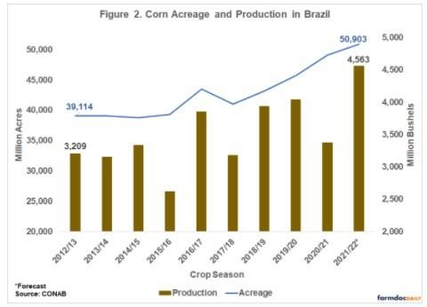 Corn Acreage and Production