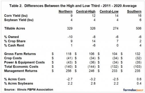 lower profit grain farms