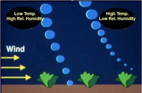 Pesticide Drift temperature and relative humidity effect