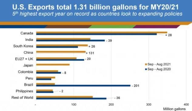 Ethanol Exports Record