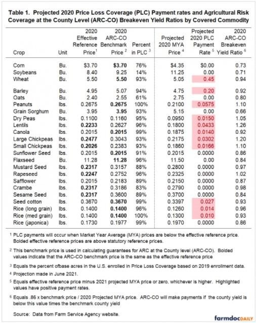 Projected 2020 PLC Rate