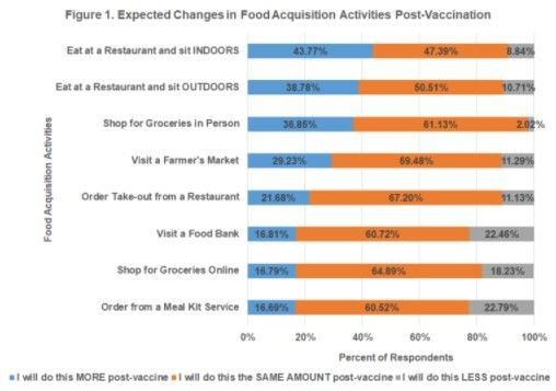 subset of participants expected their food acquisition behaviors to change post-vaccination