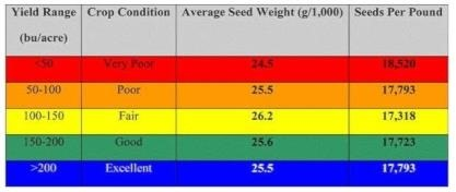 Table 2. Seed weight, seeds per pound