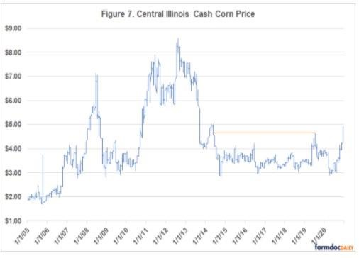corn prices climbed to their highest level