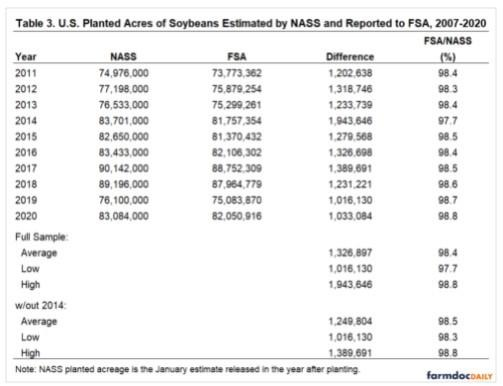 FSA and NASS estimates of planted