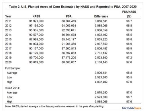 FSA and NASS estimates of planted acreage
