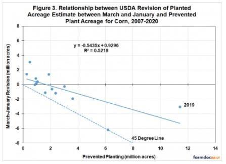 acreage estimation
