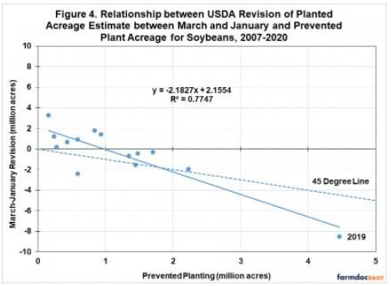 plant acerage for soybean