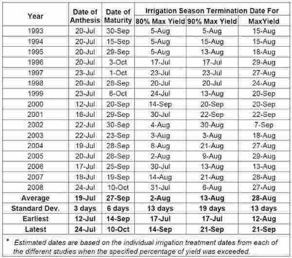 irrigation termination dates for a long-term study in corn