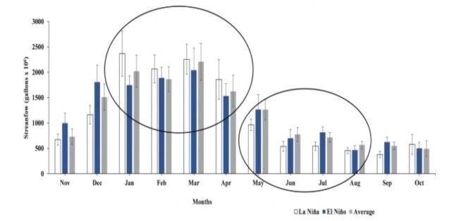 Figure 3. Average monthly
