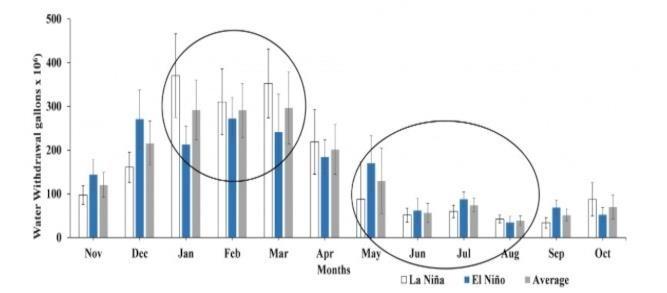 Figure 4. Average monthly
