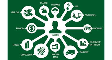 Every farmer has a goal: Optimize yields
