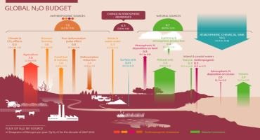 Nitrous Oxide Evaporation Costs You Money