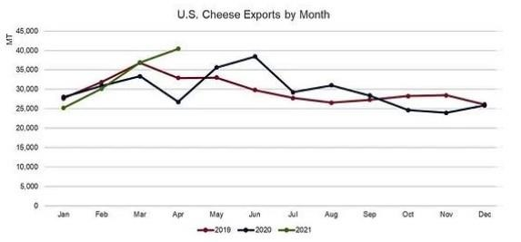 U.S. Dairy Exports Maintain Momentum in April