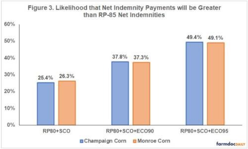 net indemnity payments