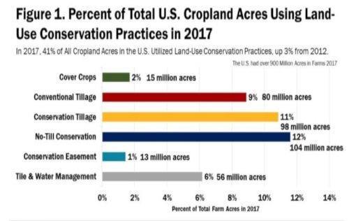 cropland acres