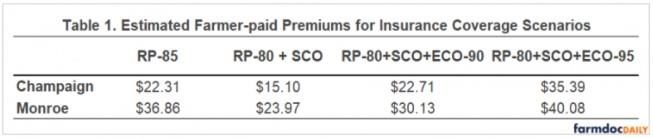 farmer paid premiums