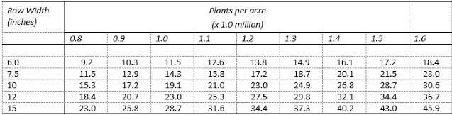Average number of plants