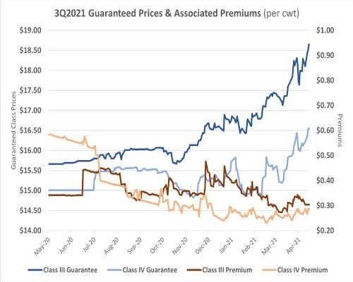 guaranteed prices