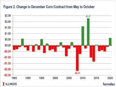 change in dec corn