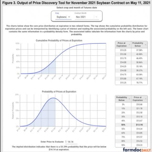 price discovery tool