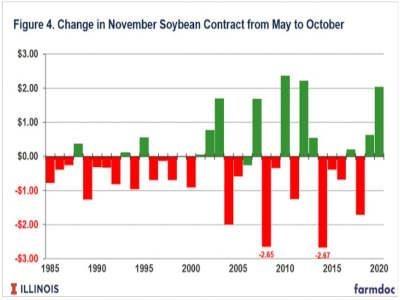change in november soybean