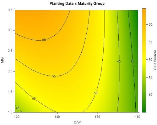 relationship planting date maturity date