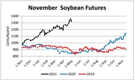 november soybean futures