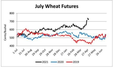 july wheat futures