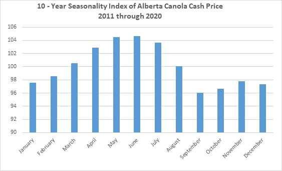 10-Year seasonality index of Alberta canola cash price