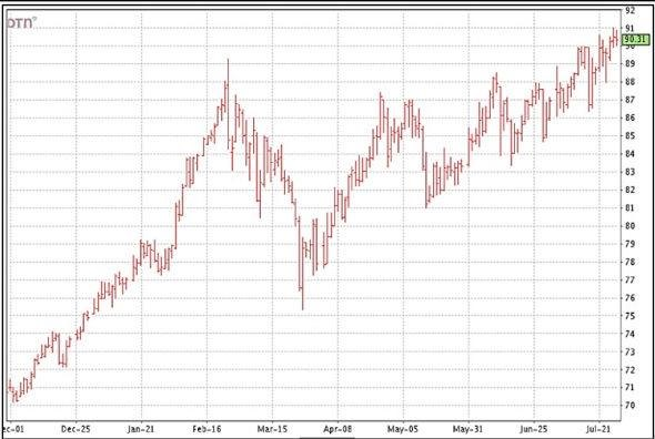 Shurley-July-29-Cotton-Futures-Chart