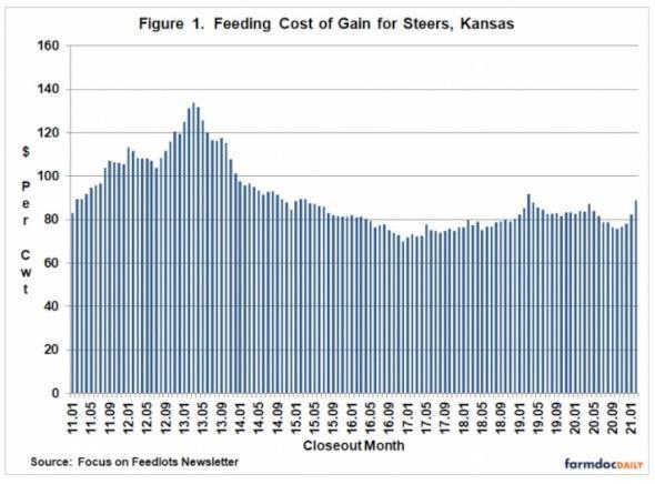 Feeding Cost of Gain