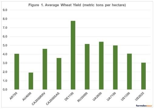 International Benchmarks for Wheat Production