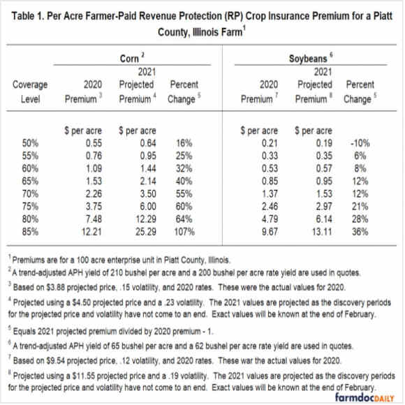 Per Acre Farmer-Paid Revenue